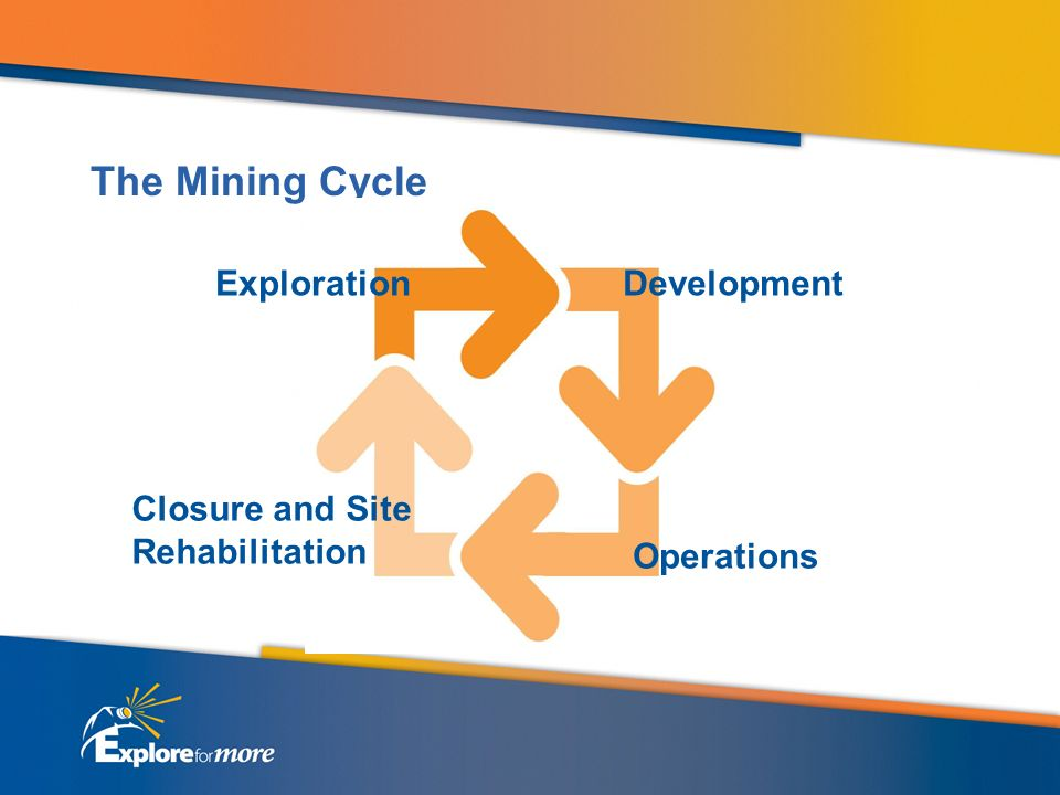 The Mining Cycle ExplorationDevelopment Operations Closure and Site Rehabilitation