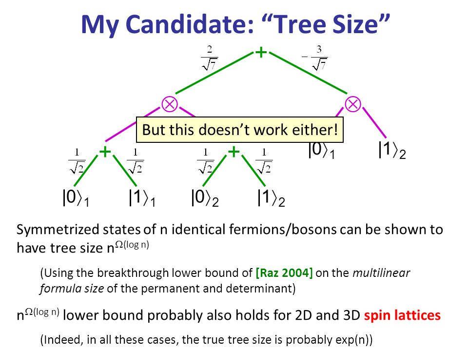 + |0 1 | |0 1 |1 1 |0 2 |1 2 My Candidate: Tree Size Symmetrized states of n identical fermions/bosons can be shown to have tree size n (log n) (Using the breakthrough lower bound of [Raz 2004] on the multilinear formula size of the permanent and determinant) n (log n) lower bound probably also holds for 2D and 3D spin lattices (Indeed, in all these cases, the true tree size is probably exp(n)) But this doesnt work either!