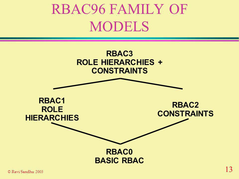 13 © Ravi Sandhu 2003 RBAC96 FAMILY OF MODELS RBAC0 BASIC RBAC RBAC3 ROLE HIERARCHIES + CONSTRAINTS RBAC1 ROLE HIERARCHIES RBAC2 CONSTRAINTS