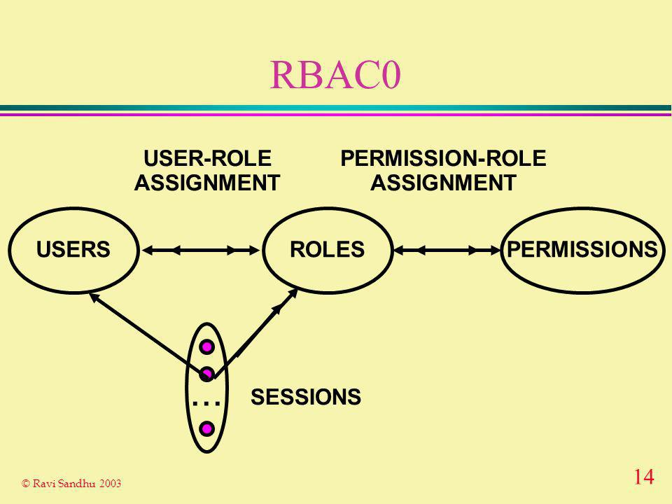 14 © Ravi Sandhu 2003 RBAC0 ROLES USER-ROLE ASSIGNMENT PERMISSION-ROLE ASSIGNMENT USERSPERMISSIONS... SESSIONS