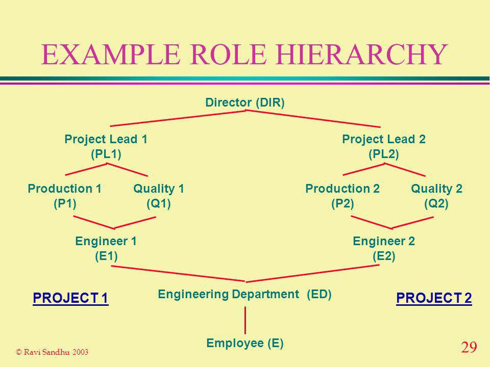 29 © Ravi Sandhu 2003 EXAMPLE ROLE HIERARCHY Employee (E) Engineering Department (ED) Project Lead 1 (PL1) Engineer 1 (E1) Production 1 (P1) Quality 1 (Q1) Director (DIR) Project Lead 2 (PL2) Engineer 2 (E2) Production 2 (P2) Quality 2 (Q2) PROJECT 2PROJECT 1