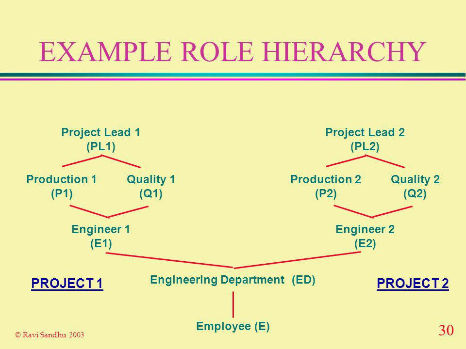 30 © Ravi Sandhu 2003 EXAMPLE ROLE HIERARCHY Employee (E) Engineering Department (ED) Project Lead 1 (PL1) Engineer 1 (E1) Production 1 (P1) Quality 1 (Q1) Project Lead 2 (PL2) Engineer 2 (E2) Production 2 (P2) Quality 2 (Q2) PROJECT 2PROJECT 1