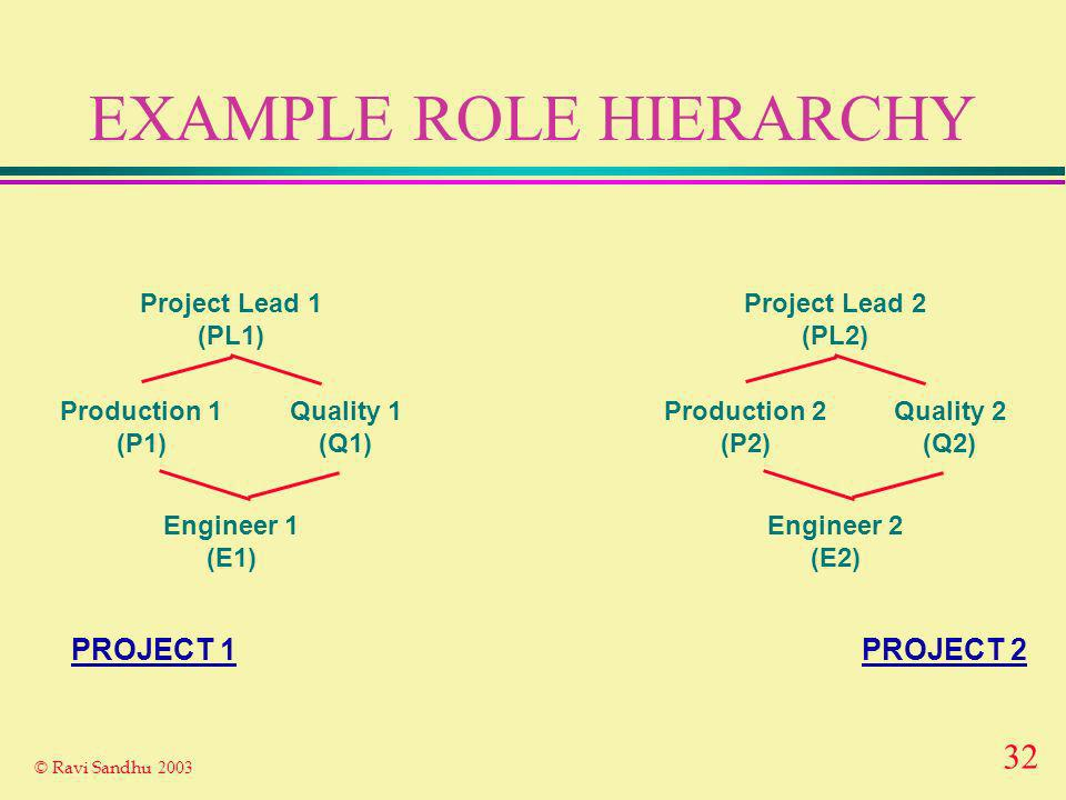 32 © Ravi Sandhu 2003 EXAMPLE ROLE HIERARCHY Project Lead 1 (PL1) Engineer 1 (E1) Production 1 (P1) Quality 1 (Q1) Project Lead 2 (PL2) Engineer 2 (E2) Production 2 (P2) Quality 2 (Q2) PROJECT 2PROJECT 1