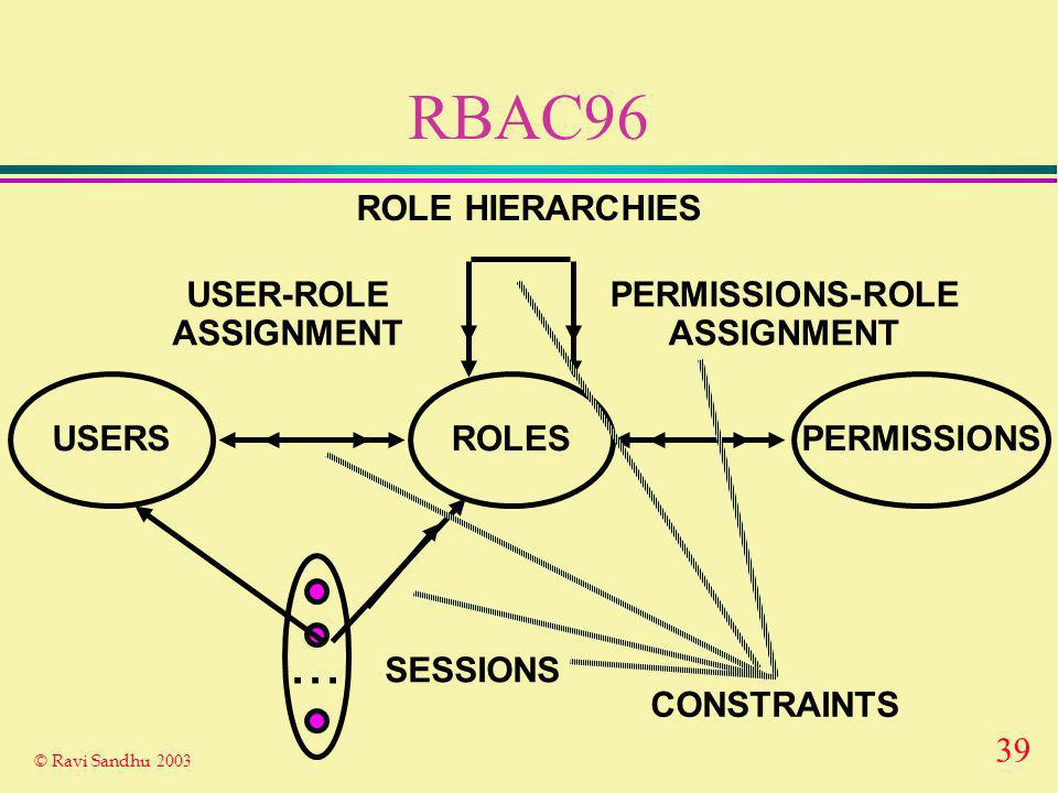 39 © Ravi Sandhu 2003 RBAC96 ROLES USER-ROLE ASSIGNMENT PERMISSIONS-ROLE ASSIGNMENT USERSPERMISSIONS...