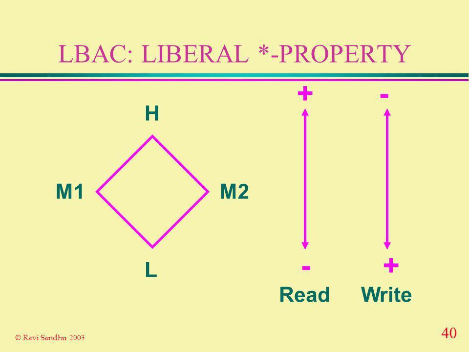 40 © Ravi Sandhu 2003 LBAC: LIBERAL *-PROPERTY H L M1M2 ReadWrite -+ +-