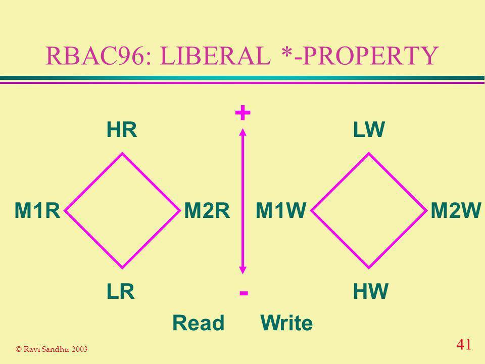 41 © Ravi Sandhu 2003 RBAC96: LIBERAL *-PROPERTY HR LR M1RM2R LW HW M1WM2W Read Write - +