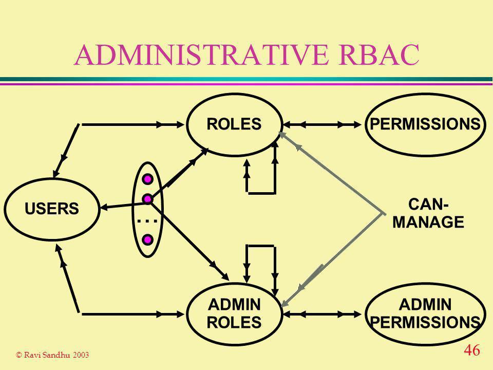 46 © Ravi Sandhu 2003 ADMINISTRATIVE RBAC ROLES USERS PERMISSIONS...