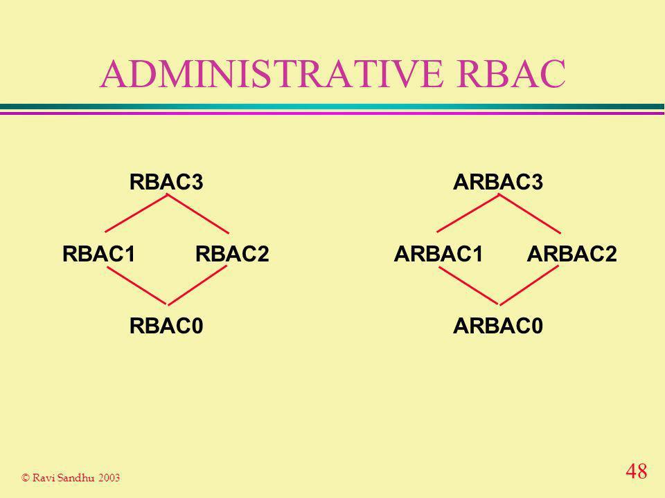 48 © Ravi Sandhu 2003 ADMINISTRATIVE RBAC RBAC2RBAC1 RBAC0 RBAC3 ARBAC2ARBAC1 ARBAC0 ARBAC3