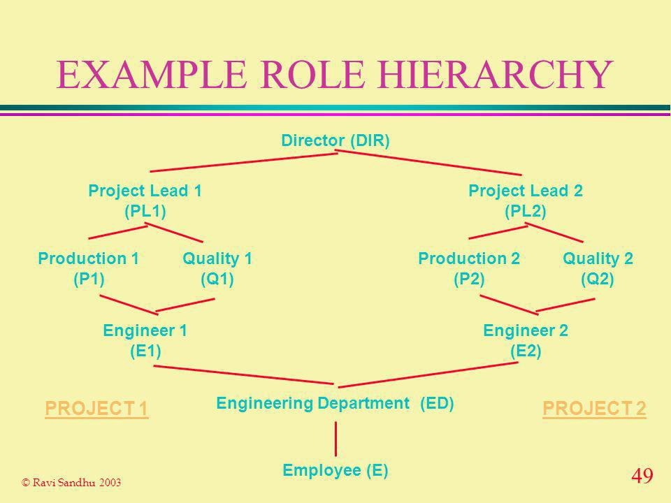 49 © Ravi Sandhu 2003 EXAMPLE ROLE HIERARCHY Employee (E) Engineering Department (ED) Project Lead 1 (PL1) Engineer 1 (E1) Production 1 (P1) Quality 1