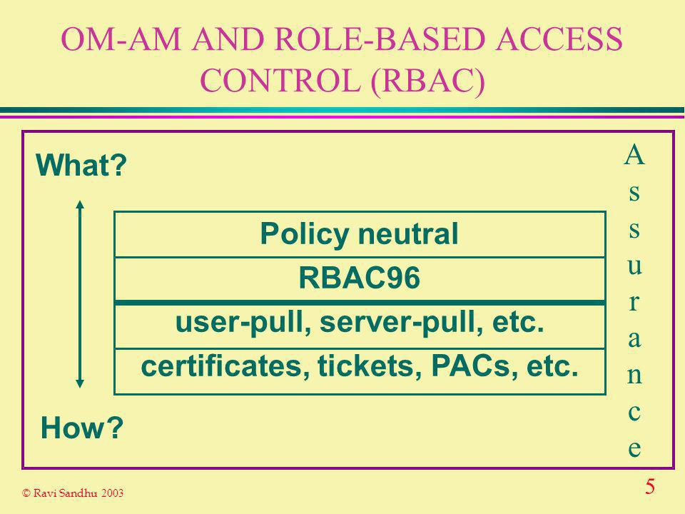 5 © Ravi Sandhu 2003 OM-AM AND ROLE-BASED ACCESS CONTROL (RBAC) What? How? Policy neutral RBAC96 user-pull, server-pull, etc. certificates, tickets, P