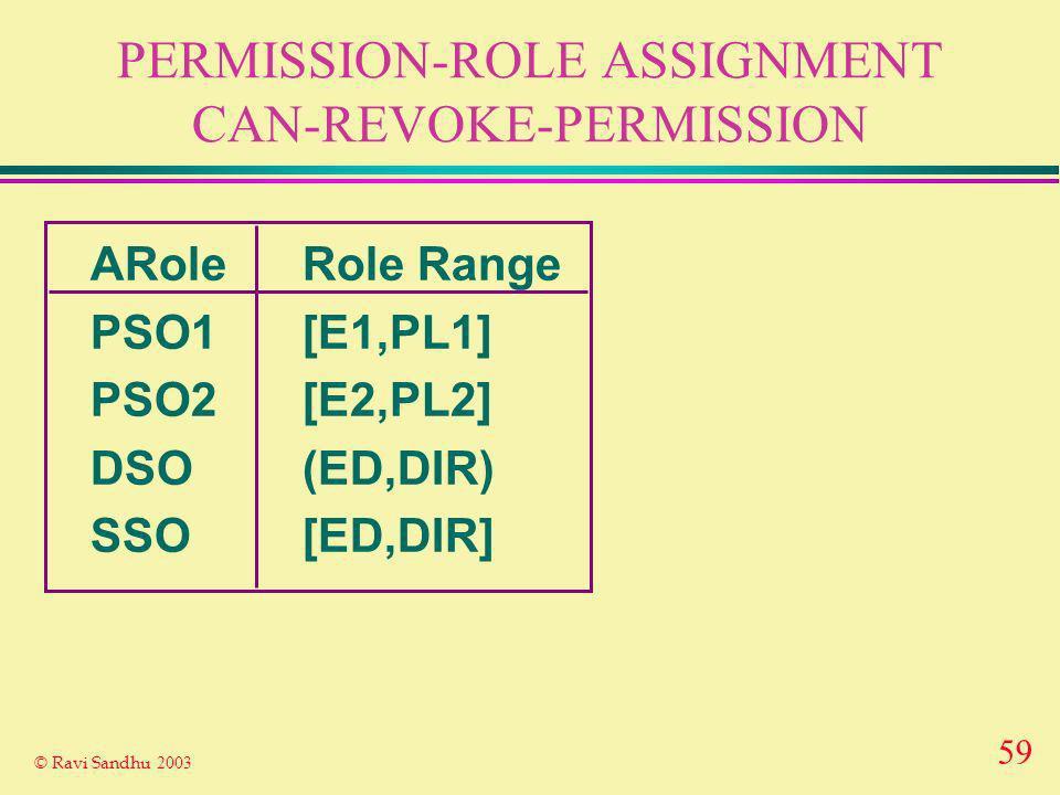 59 © Ravi Sandhu 2003 PERMISSION-ROLE ASSIGNMENT CAN-REVOKE-PERMISSION ARoleRole Range PSO1[E1,PL1] PSO2[E2,PL2] DSO(ED,DIR) SSO[ED,DIR]