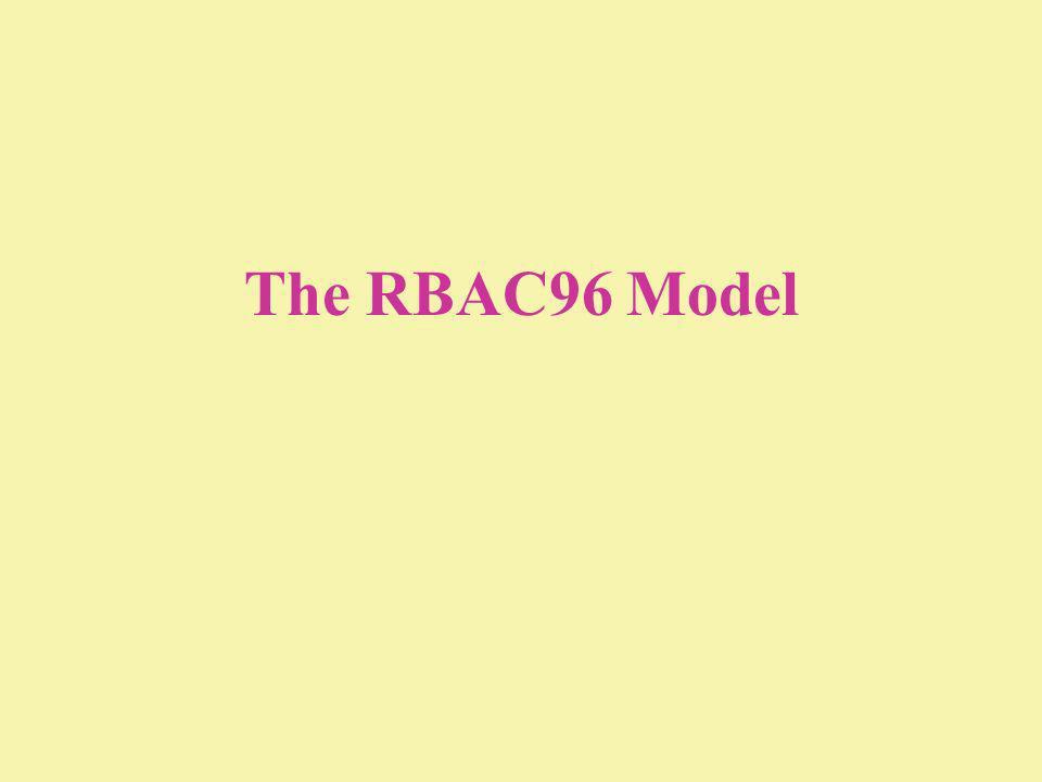 The RBAC96 Model