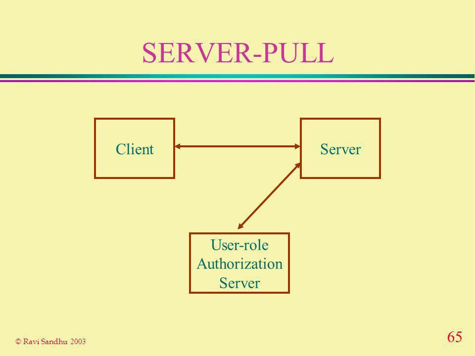 65 © Ravi Sandhu 2003 SERVER-PULL ClientServer User-role Authorization Server