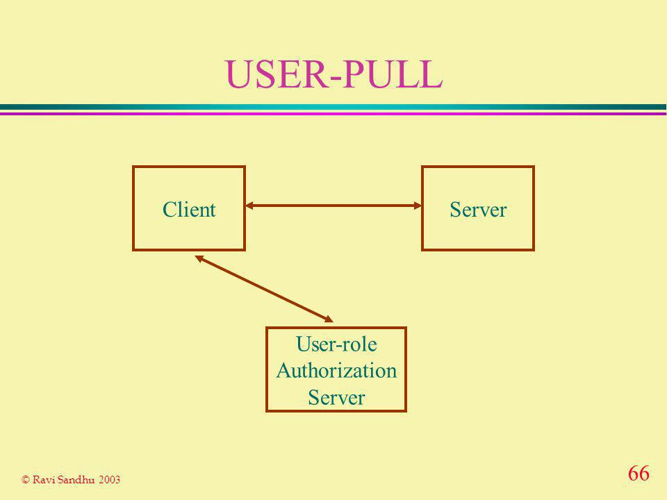 66 © Ravi Sandhu 2003 USER-PULL ClientServer User-role Authorization Server