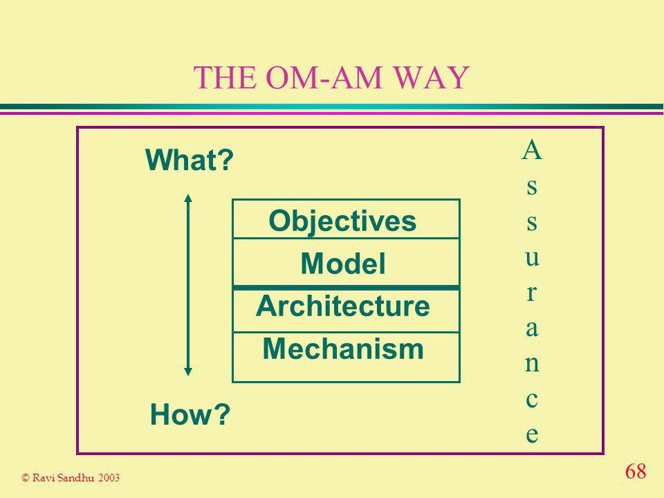68 © Ravi Sandhu 2003 THE OM-AM WAY Objectives Model Architecture Mechanism What? How? AssuranceAssurance