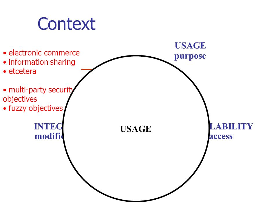 Context electronic commerce information sharing etcetera multi-party security objectives fuzzy objectives INTEGRITY modification AVAILABILITY access CONFIDENTIALITY disclosure USAGE purpose USAGE