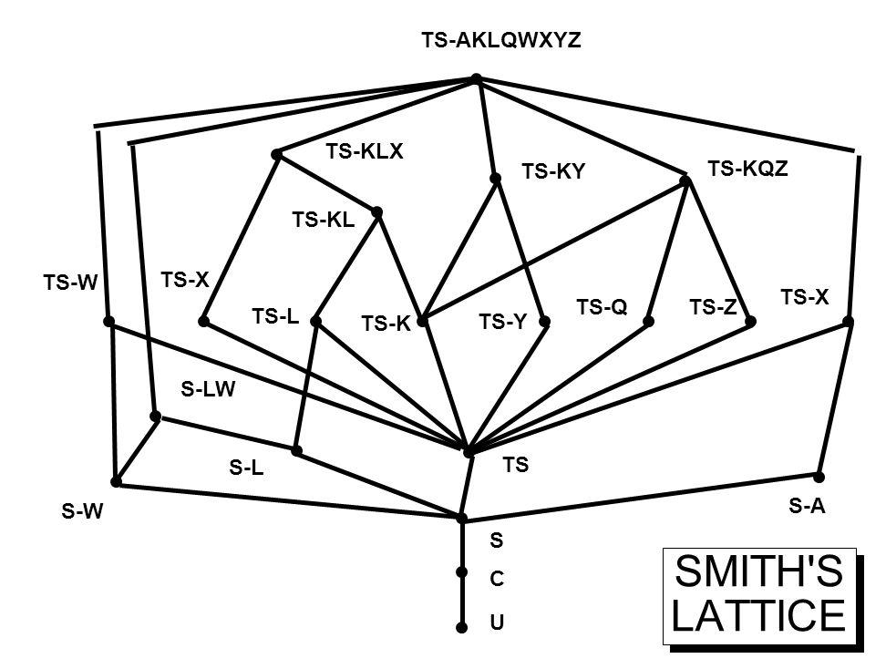 SMITH'S LATTICE TS-W S-W TS S C U S-L S-LW S-A TS-X TS-L TS-K TS-Y TS-QTS-Z TS-X TS-KL TS-KLX TS-KY TS-KQZ TS-AKLQWXYZ