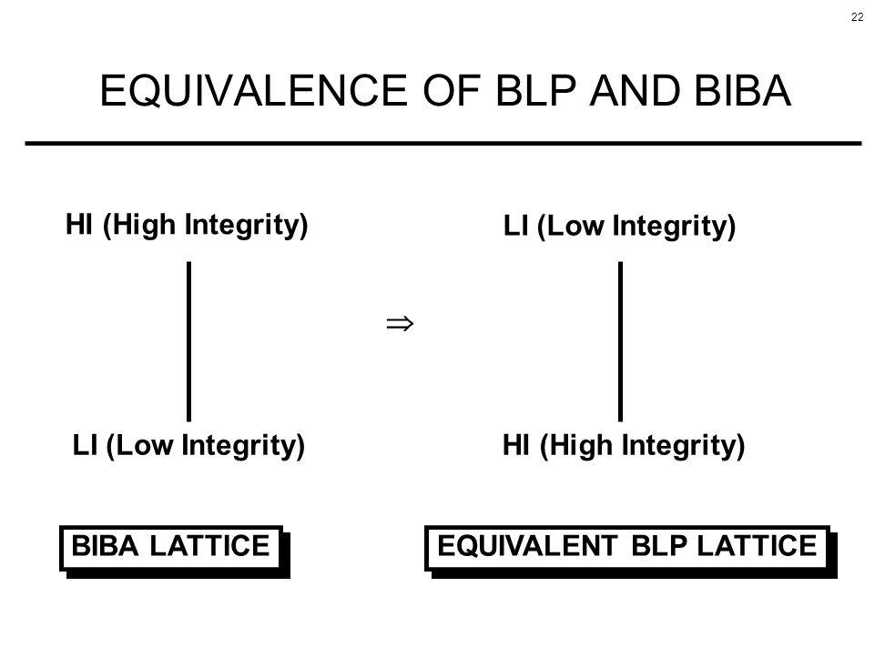 22 EQUIVALENCE OF BLP AND BIBA HI (High Integrity) LI (Low Integrity) BIBA LATTICE EQUIVALENT BLP LATTICE LI (Low Integrity) HI (High Integrity)