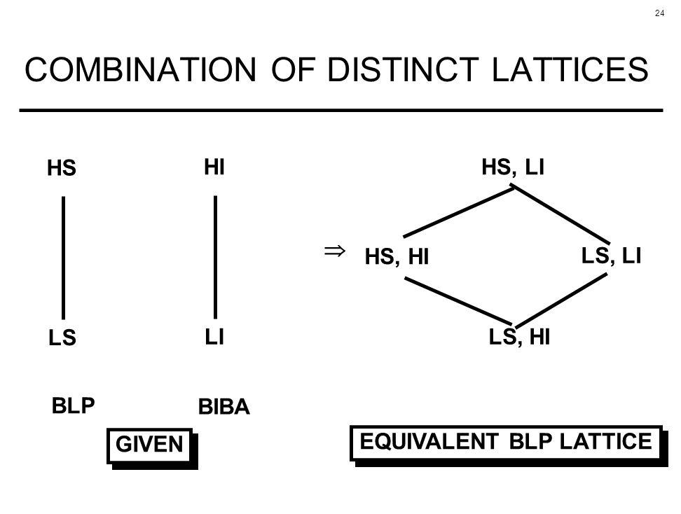 24 COMBINATION OF DISTINCT LATTICES HS LS HI LI GIVEN BLP BIBA HS, LI HS, HI LS, LI LS, HI EQUIVALENT BLP LATTICE