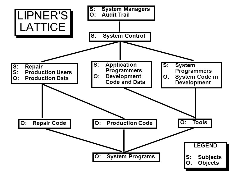 LIPNER'S LATTICE S:Repair S:Production Users O:Production Data S:Application Programmers O:Development Code and Data S:System Programmers O:System Cod