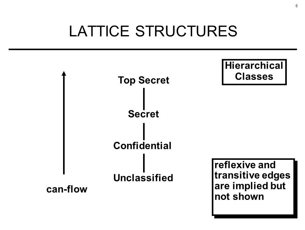 6 LATTICE STRUCTURES Unclassified Confidential Secret Top Secret Hierarchical Classes can-flow reflexive and transitive edges are implied but not show