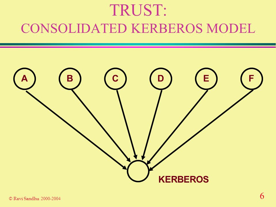 6 © Ravi Sandhu 2000-2004 TRUST: CONSOLIDATED KERBEROS MODEL ABCDEF KERBEROS
