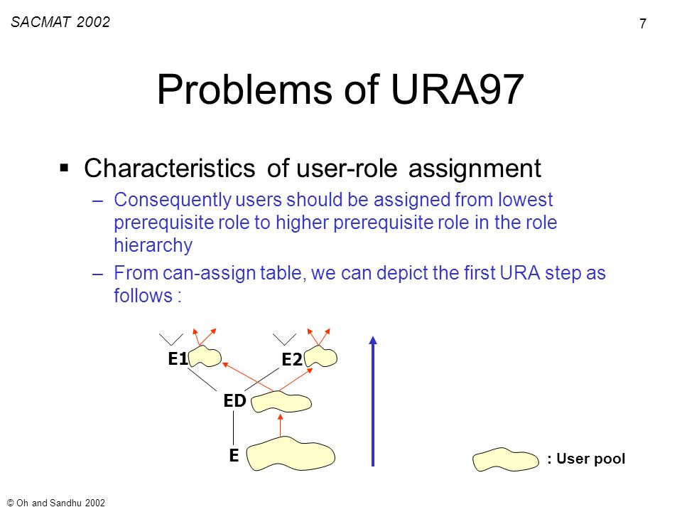 7 SACMAT 2002 © Oh and Sandhu 2002 Problems of URA97 Characteristics of user-role assignment –Consequently users should be assigned from lowest prerequisite role to higher prerequisite role in the role hierarchy –From can-assign table, we can depict the first URA step as follows : E ED E1 E2 : User pool