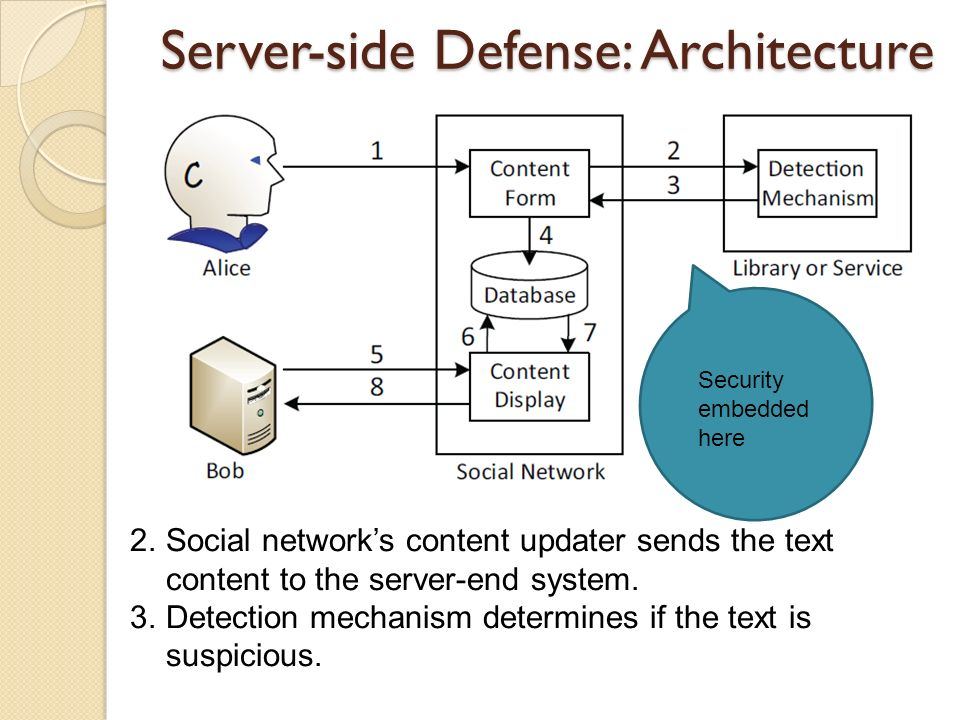 Server-side Defense: Architecture 2.Social networks content updater sends the text content to the server-end system. 3.Detection mechanism determines