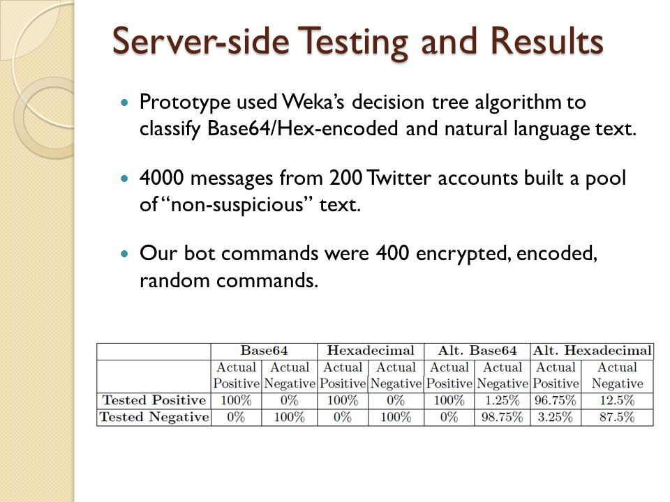 Server-side Testing and Results Prototype used Wekas decision tree algorithm to classify Base64/Hex-encoded and natural language text. 4000 messages f