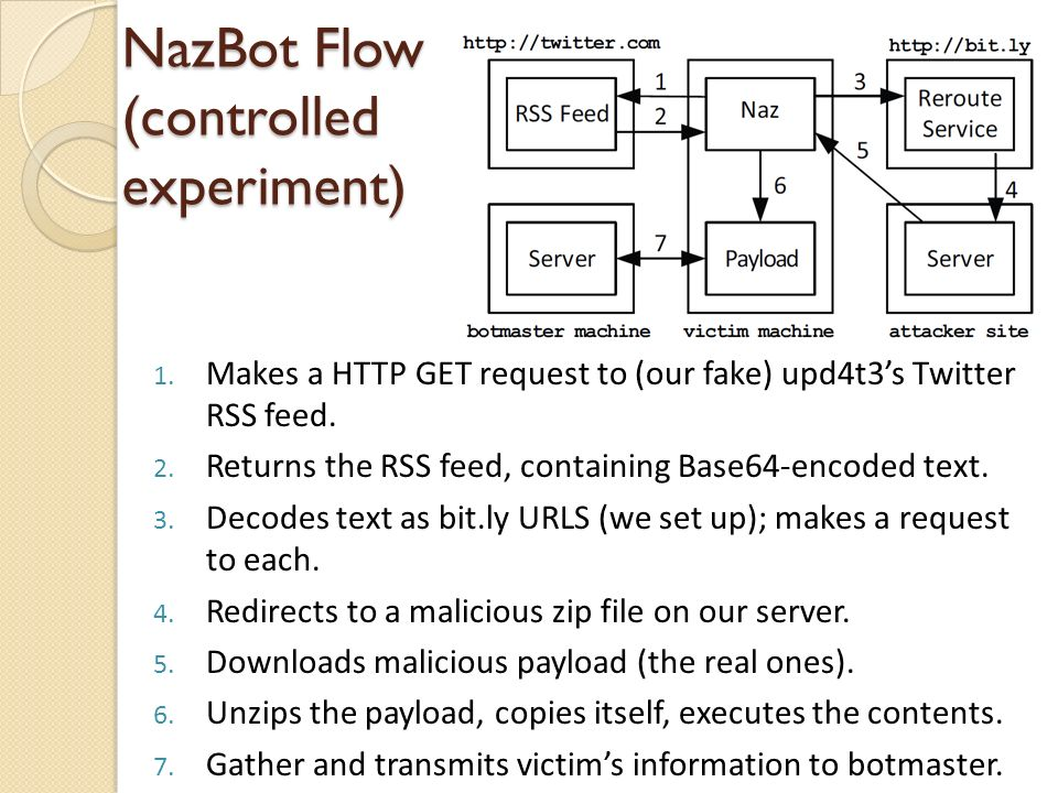 NazBot Flow (controlled experiment) 1.