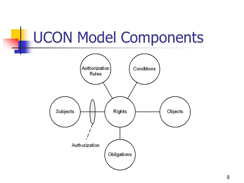 19 Three sides of UCON Model