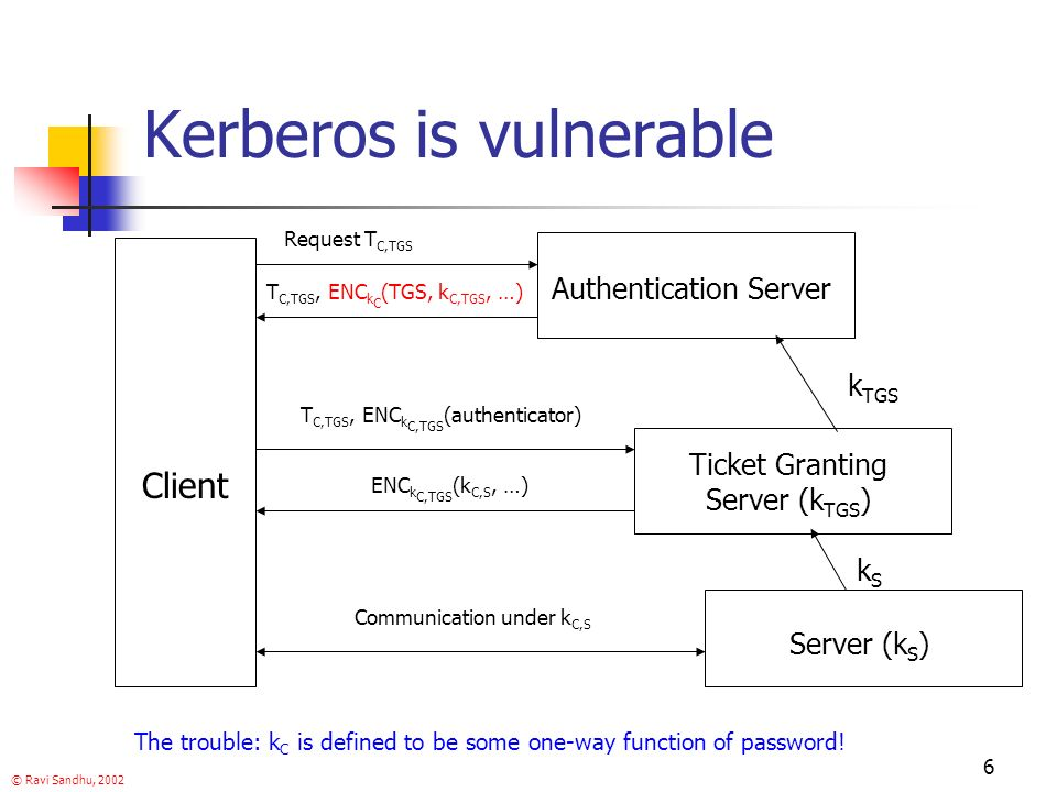 © Ravi Sandhu, 2002 6 Kerberos is vulnerable Client Authentication Server Ticket Granting Server (k TGS ) Server (k S ) Request T C,TGS T C,TGS, ENC k C (TGS, k C,TGS, …) T C,TGS, ENC k C,TGS (authenticator) ENC k C,TGS (k C,S, …) Communication under k C,S kSkS k TGS The trouble: k C is defined to be some one-way function of password!