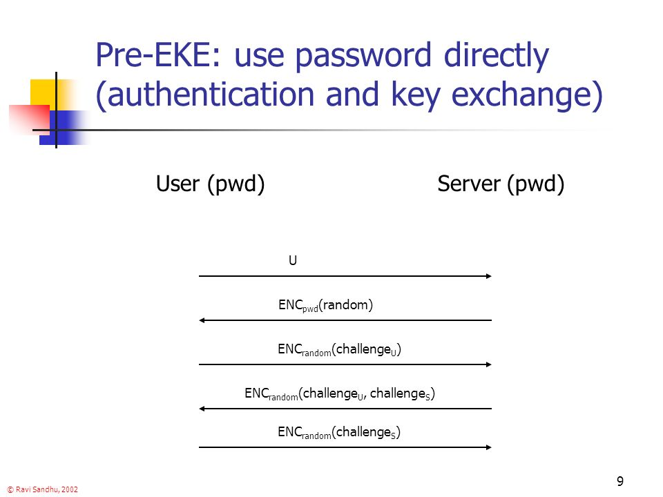 © Ravi Sandhu, 2002 9 Pre-EKE: use password directly (authentication and key exchange) User (pwd)Server (pwd) U ENC pwd (random) ENC random (challenge U ) ENC random (challenge U, challenge S ) ENC random (challenge S )