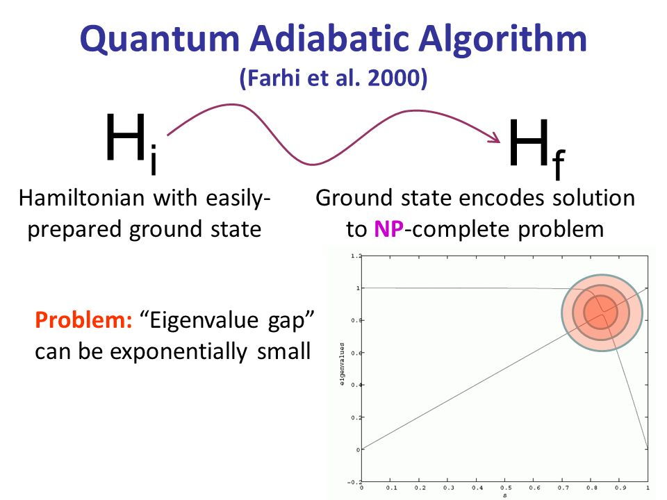 Quantum Adiabatic Algorithm (Farhi et al. 2000) HiHi Hamiltonian with easily- prepared ground state HfHf Ground state encodes solution to NP-complete