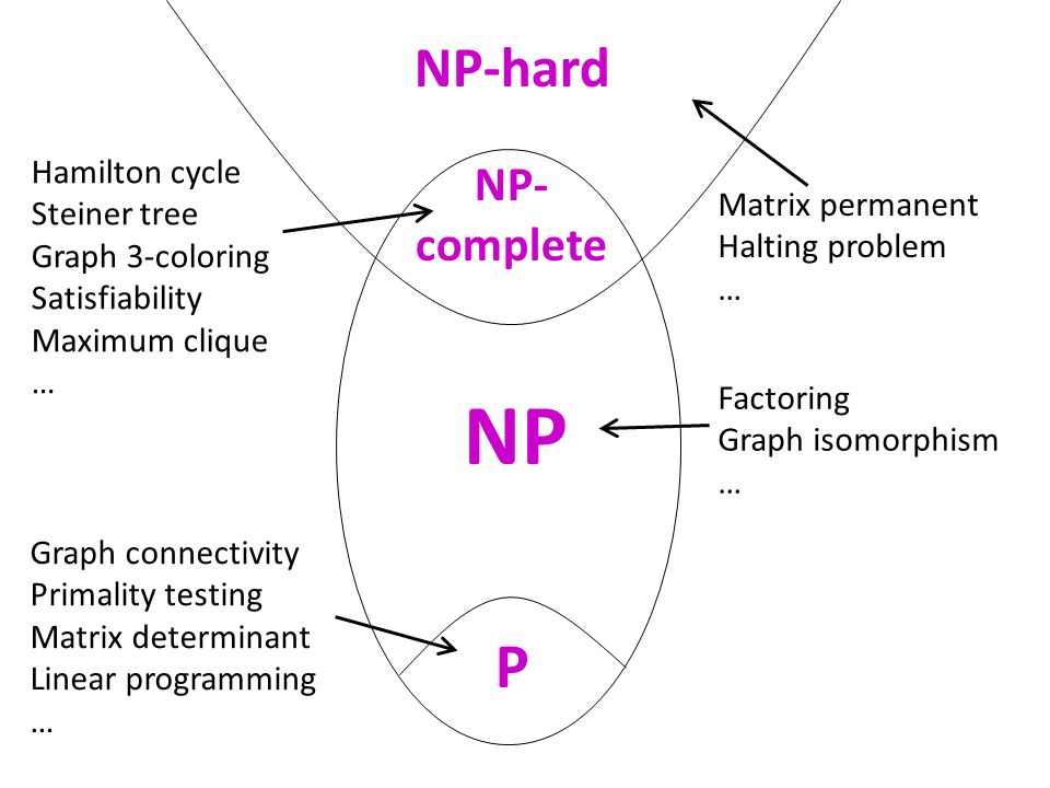 P NP NP- complete NP-hard Graph connectivity Primality testing Matrix determinant Linear programming … Matrix permanent Halting problem … Hamilton cyc