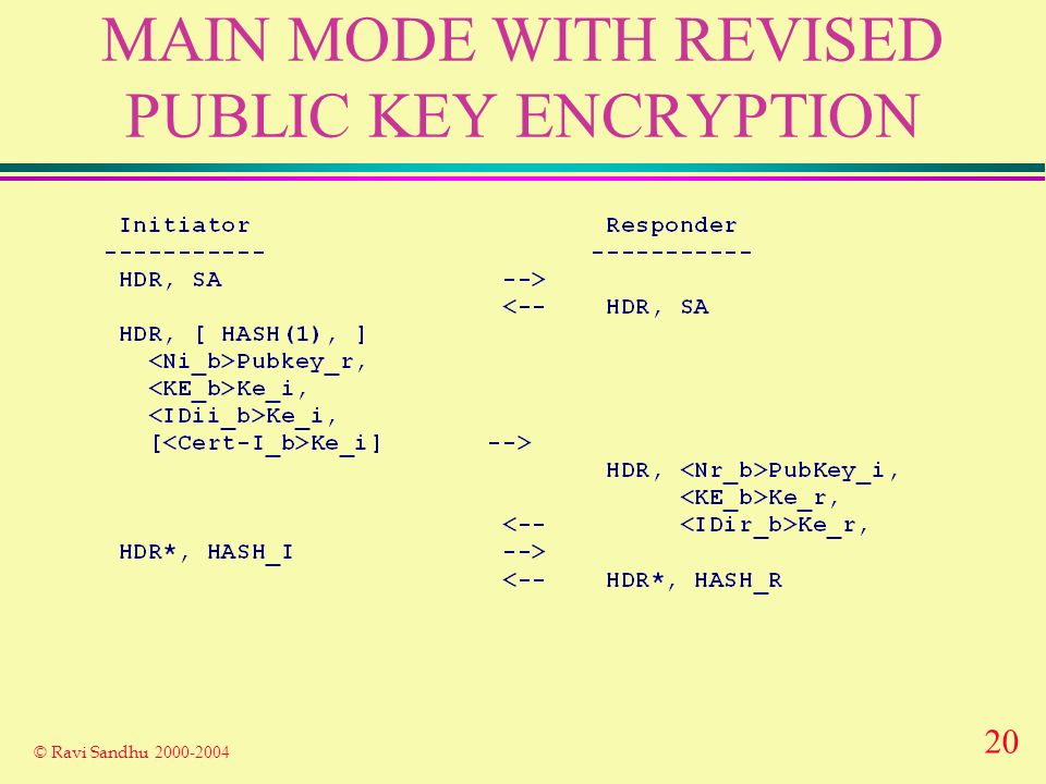 20 © Ravi Sandhu MAIN MODE WITH REVISED PUBLIC KEY ENCRYPTION