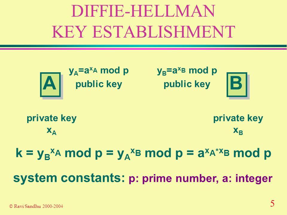 5 © Ravi Sandhu 2000-2004 DIFFIE-HELLMAN KEY ESTABLISHMENT A A B B y A =a x A mod p public key private key x A private key x B y B =a x B mod p public key k = y B x A mod p = y A x B mod p = a x A * x B mod p system constants: p: prime number, a: integer