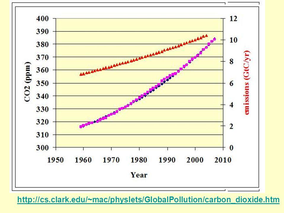 http://cs.clark.edu/~mac/physlets/GlobalPollution/carbon_dioxide.htm