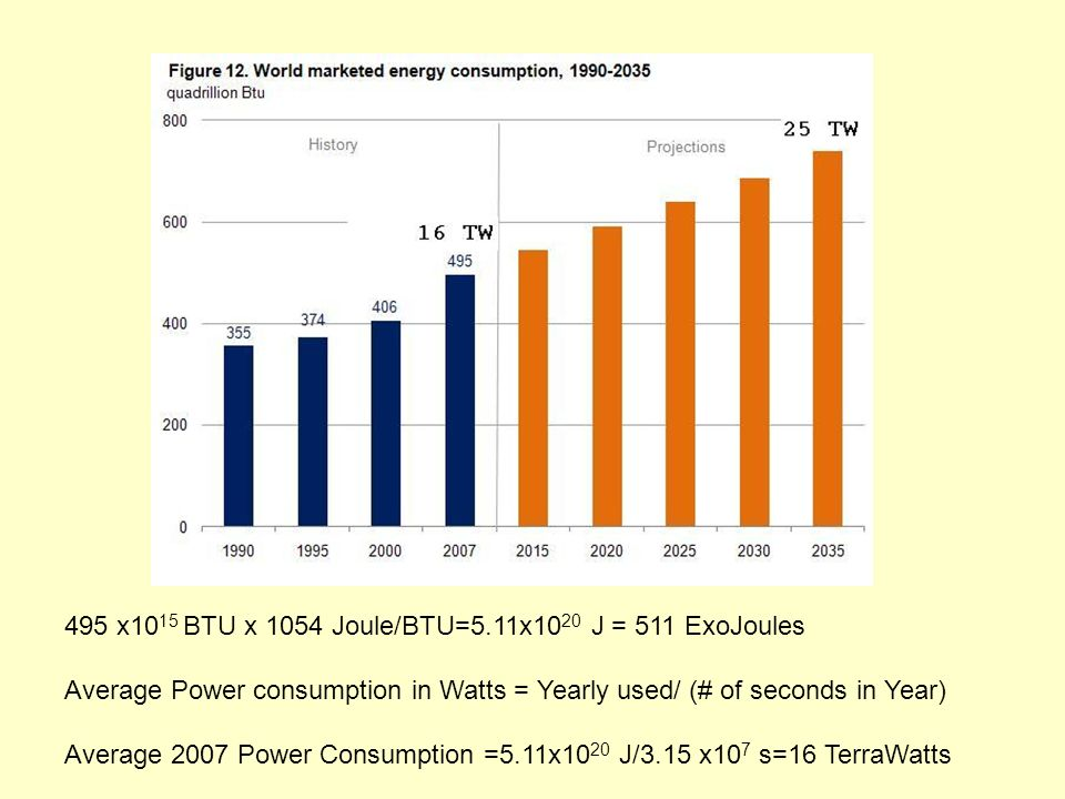 495 x10 15 BTU x 1054 Joule/BTU=5.11x10 20 J = 511 ExoJoules Average Power consumption in Watts = Yearly used/ (# of seconds in Year) Average 2007 Power Consumption =5.11x10 20 J/3.15 x10 7 s=16 TerraWatts