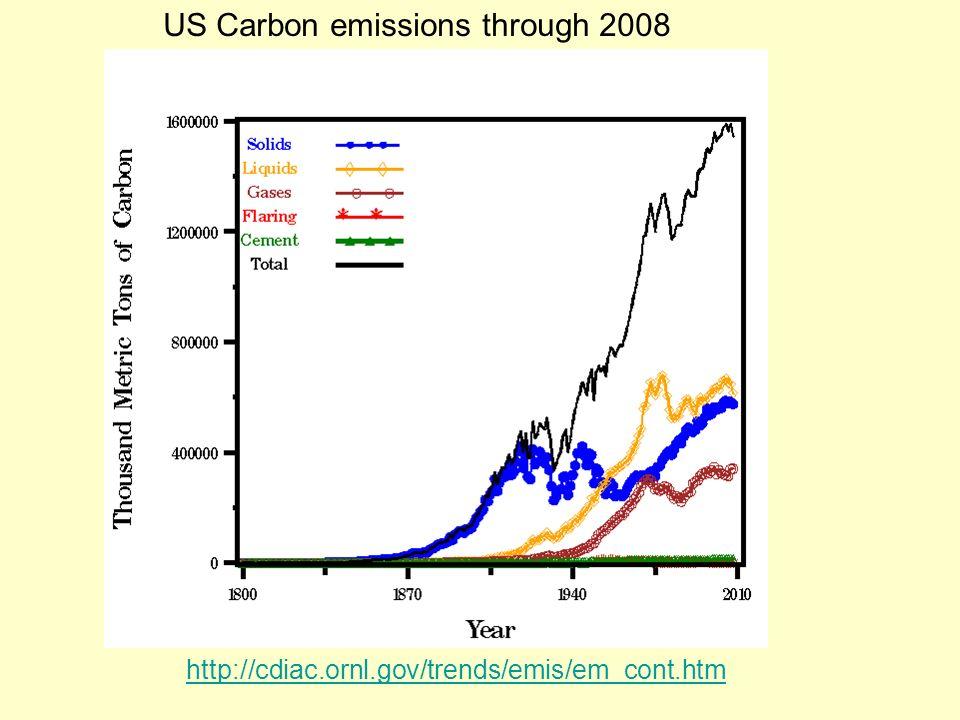 http://cdiac.ornl.gov/trends/emis/em_cont.htm US Carbon emissions through 2008