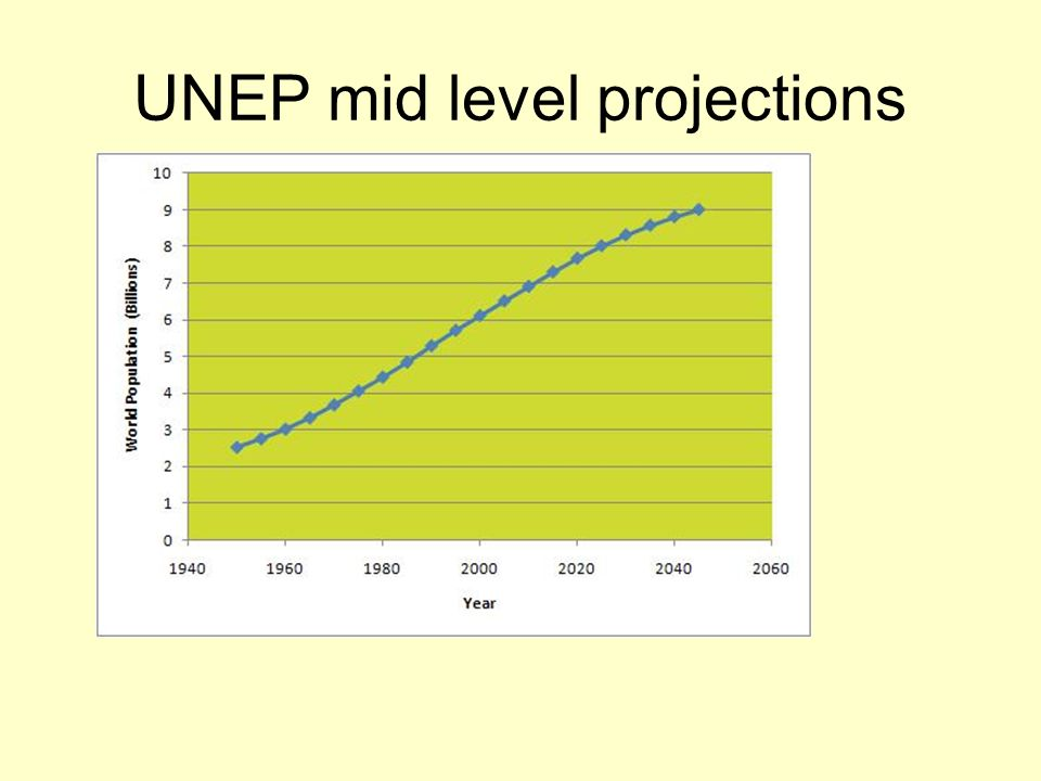UNEP mid level projections