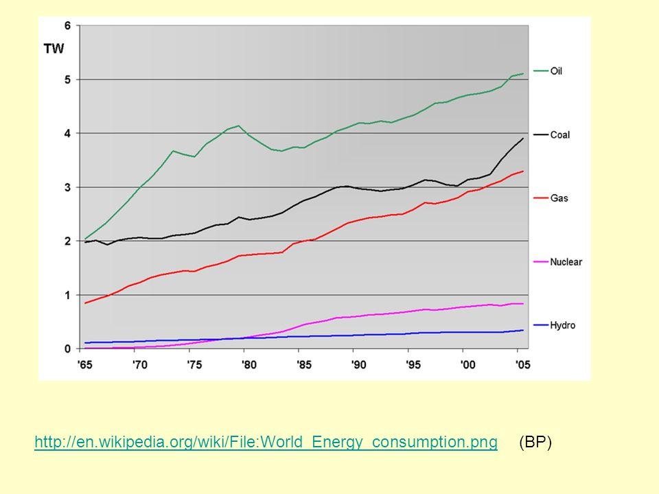 http://en.wikipedia.org/wiki/File:World_Energy_consumption.pnghttp://en.wikipedia.org/wiki/File:World_Energy_consumption.png (BP)