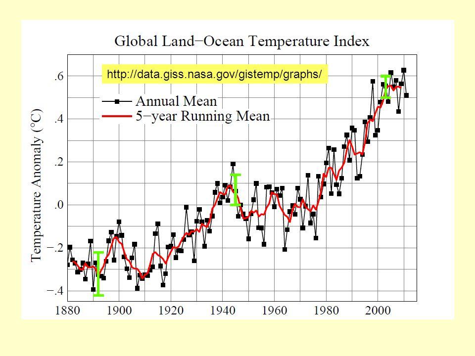 http://data.giss.nasa.gov/gistemp/graphs/