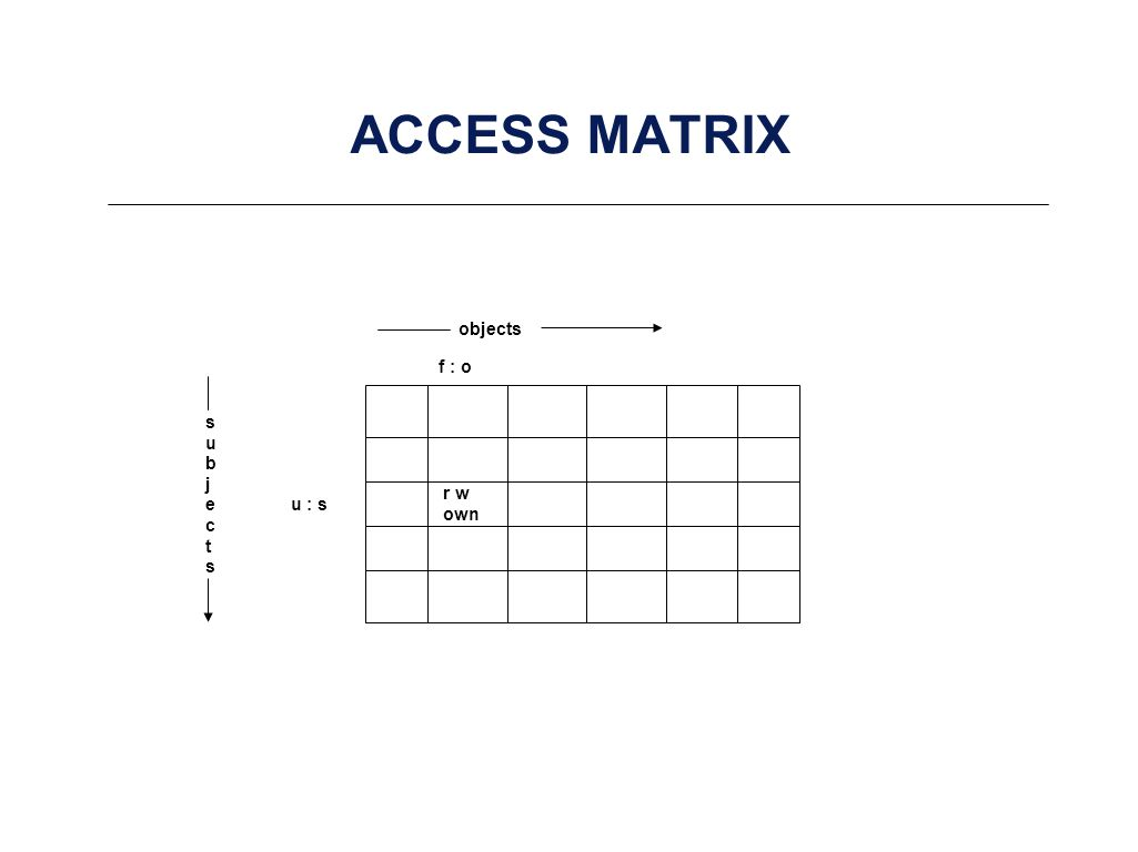 ACCESS MATRIX subjectssubjects objects u : s f : o r w own