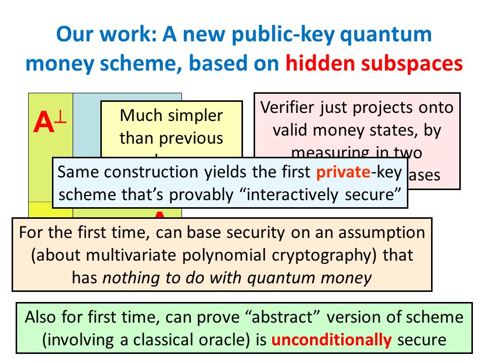 Our work: A new public-key quantum money scheme, based on hidden subspaces A A Much simpler than previous schemes For the first time, can base security on an assumption (about multivariate polynomial cryptography) that has nothing to do with quantum money Also for first time, can prove abstract version of scheme (involving a classical oracle) is unconditionally secure Verifier just projects onto valid money states, by measuring in two complementary bases Same construction yields the first private-key scheme thats provably interactively secure