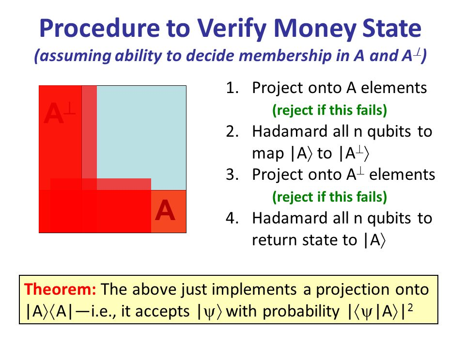 Procedure to Verify Money State (assuming ability to decide membership in A and A ) A A 1.Project onto A elements (reject if this fails) 2.Hadamard all n qubits to map |A to |A 3.Project onto A elements (reject if this fails) 4.Hadamard all n qubits to return state to |A Theorem: The above just implements a projection onto |A A|i.e., it accepts | with probability | |A | 2