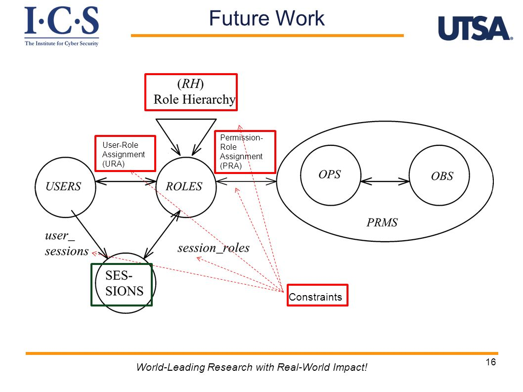16 World-Leading Research with Real-World Impact! Constraints Future Work User-Role Assignment (URA) Permission- Role Assignment (PRA)