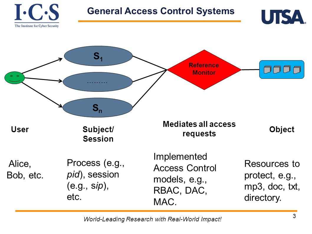 3 World-Leading Research with Real-World Impact! General Access Control Systems ……… SnSn S1S1 Alice, Bob, etc. Mediates all access requests Process (e