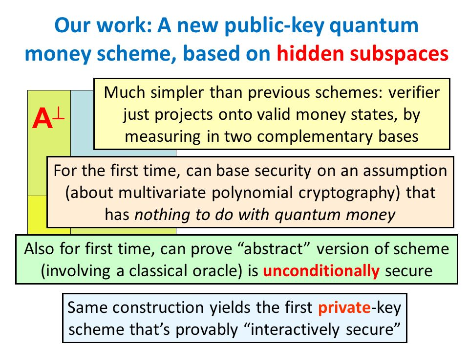 Our work: A new public-key quantum money scheme, based on hidden subspaces A A Much simpler than previous schemes: verifier just projects onto valid m