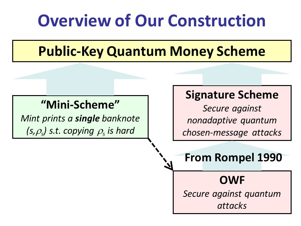 Overview of Our Construction Mini-Scheme Mint prints a single banknote (s, s ) s.t. copying s is hard Signature Scheme Secure against nonadaptive quan